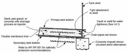 Double bottom of steel tanks